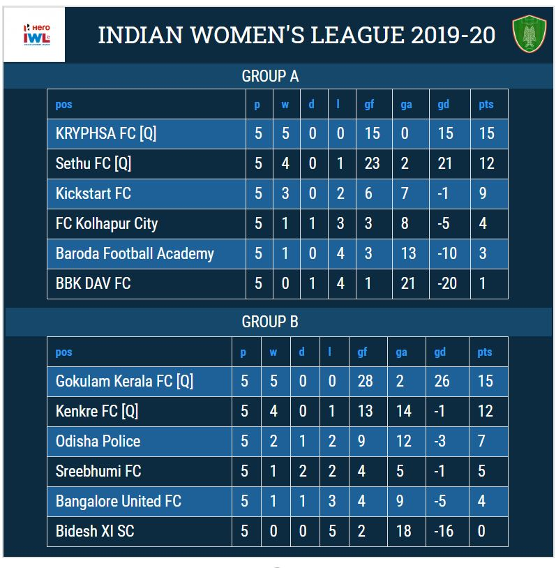 Gokulam Kerala FC are the Indian Women's League [IWL] 2019-20 Champions