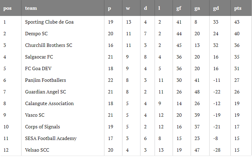 Goa Professional League 2019-20 Round 20