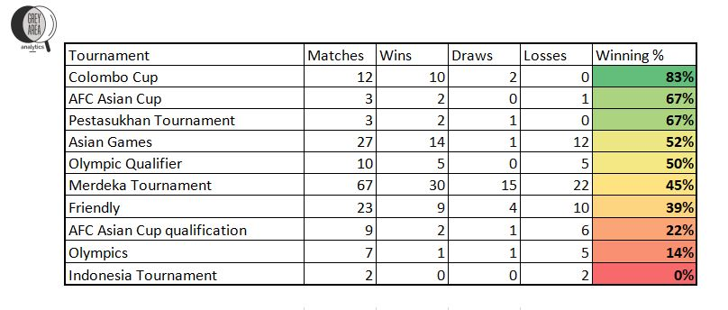 Indian National Football Team - Tournament Performance