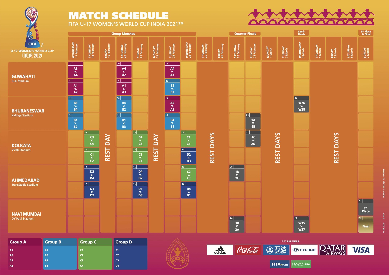 FIFA U-17 Women's World Cup India 2020 Schedule