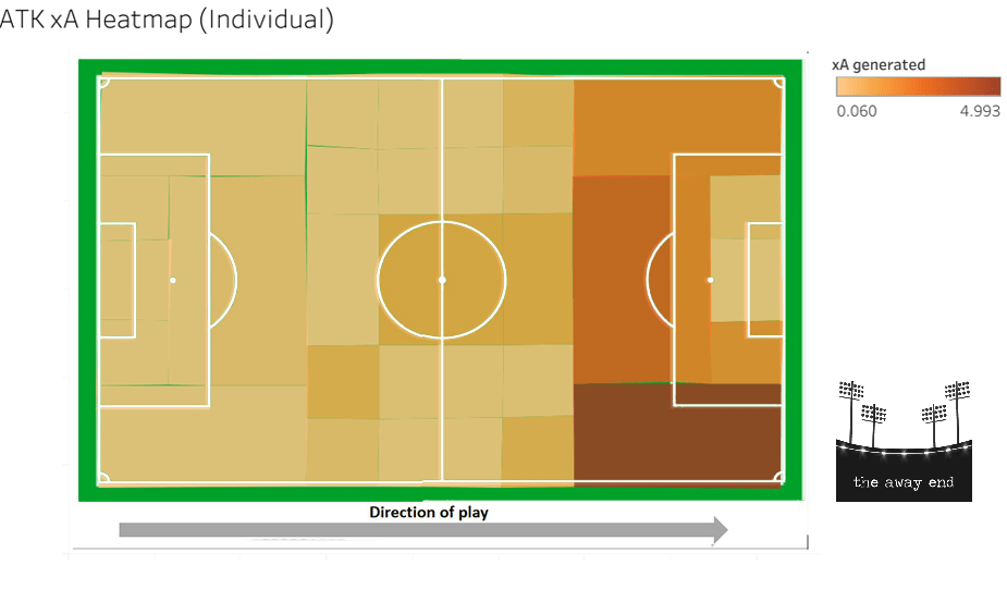 ATK 2019-20 Expected Assists xA Heat Map