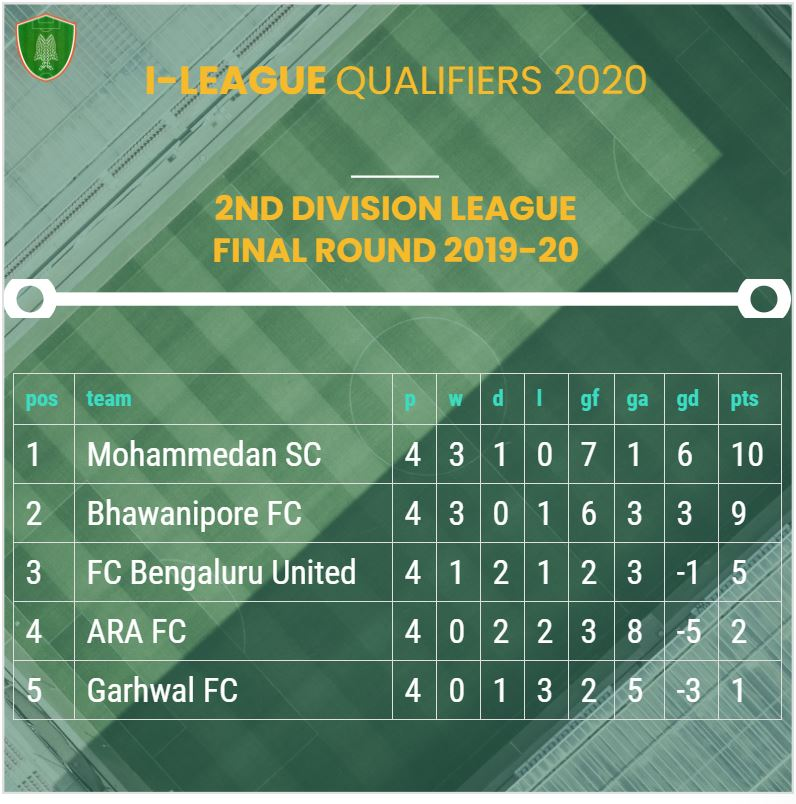 I-League Qualifiers 2020 Table after the final matchday