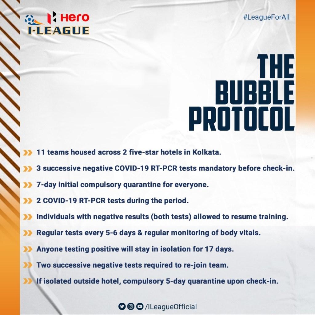 I-League 2020-21 Bubble Protocol