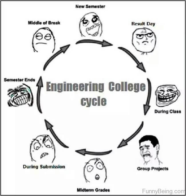 26 Engineering Memes That Will Make You Lose Your Damn Mind