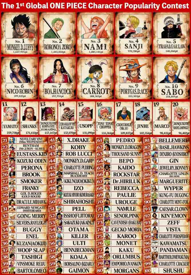 One Piece Top 100 Favorite Characters