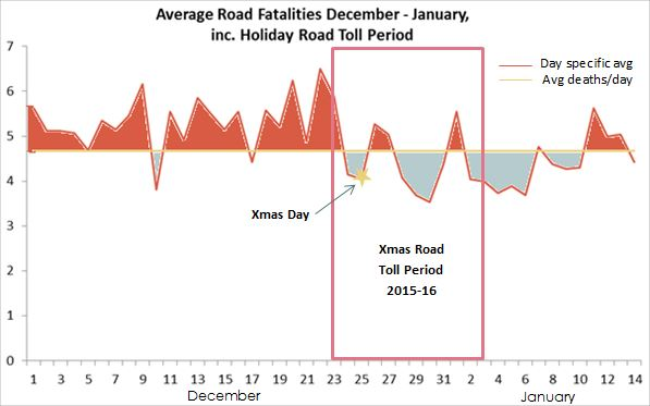 Road Toll Graph