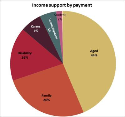 Income support by payment