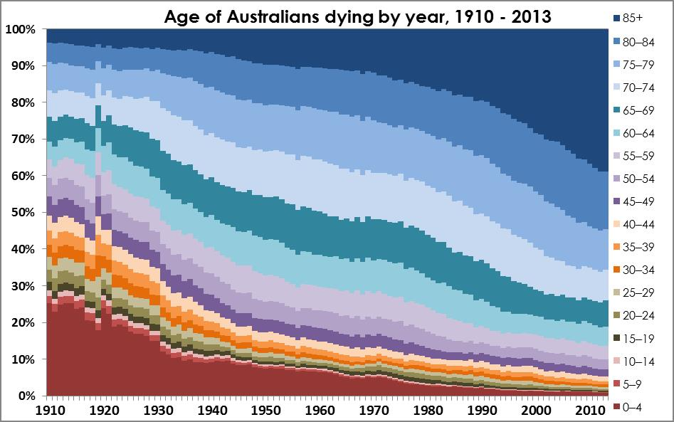 Age of death 1910-2013