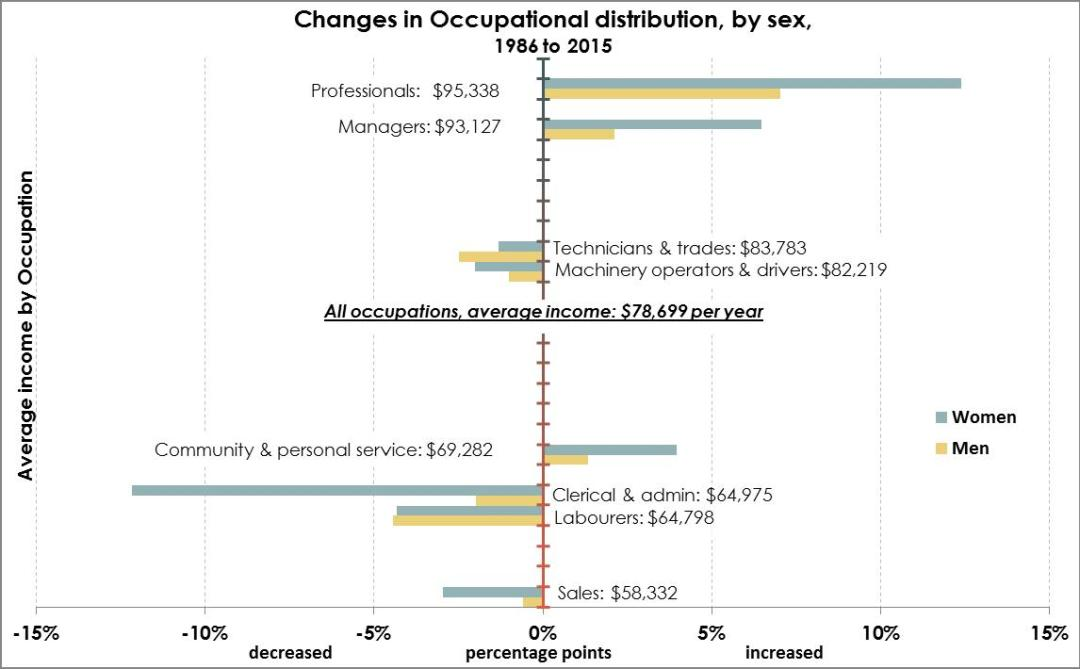 Changing occupations by sex2