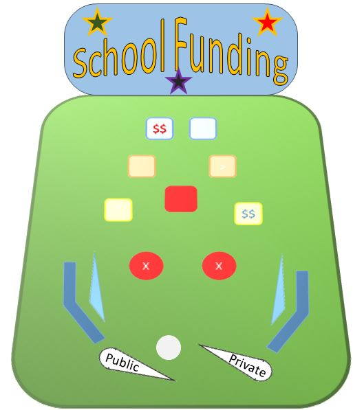 Funding a safety net for private education
