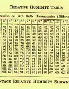 This is done so that the percent relative humidity can be determined by referring to table shown below apologize for bad quality also baking and science  temperature bakery rh thebakerynetwork wordpress