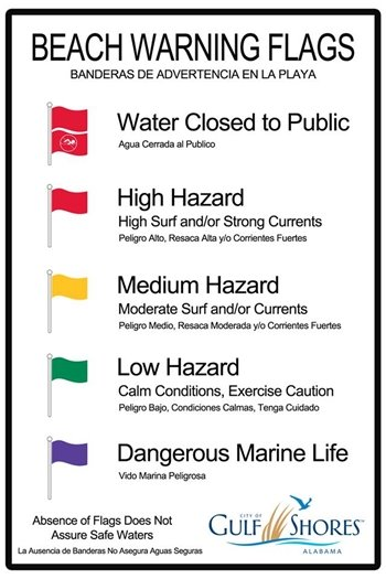 Beach Warning Flags