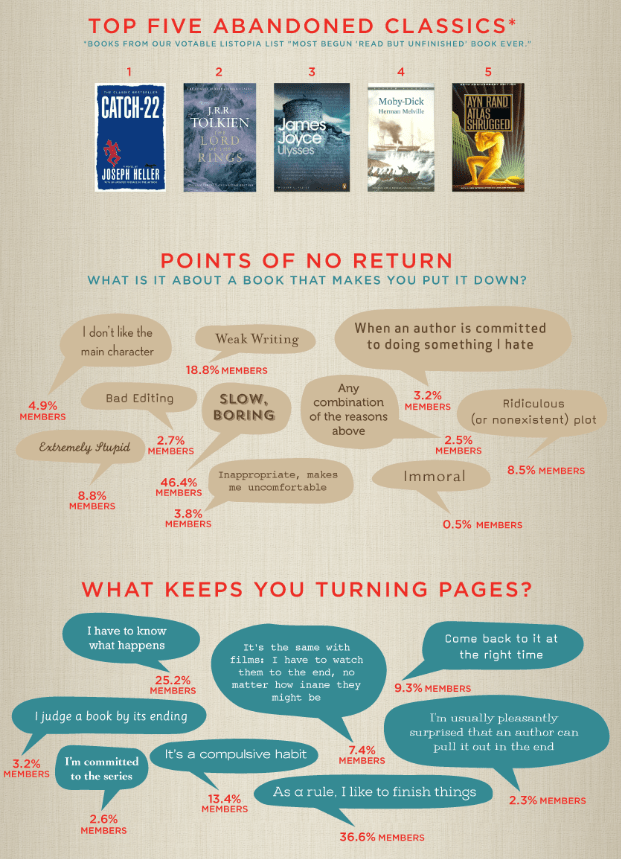 Reasons to DNF a Book infographic