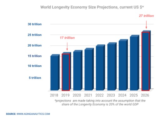 World Longevity Economy Size Projections; Source: aginganalytics.com