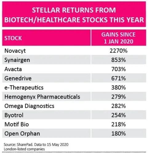 Stellar Returns From Biotech/Healthcare Stocks; Source SharePad.org Data to 15 May 2020
