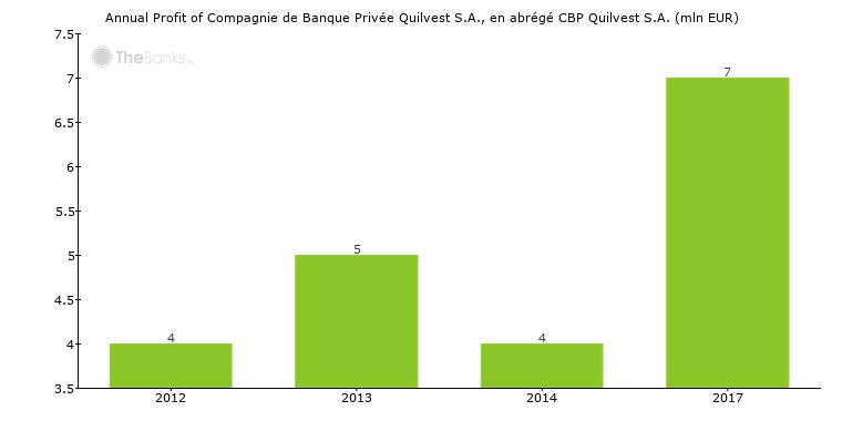 Compagnie de Banque Privée Quilvest S.A., en abrégé CBP