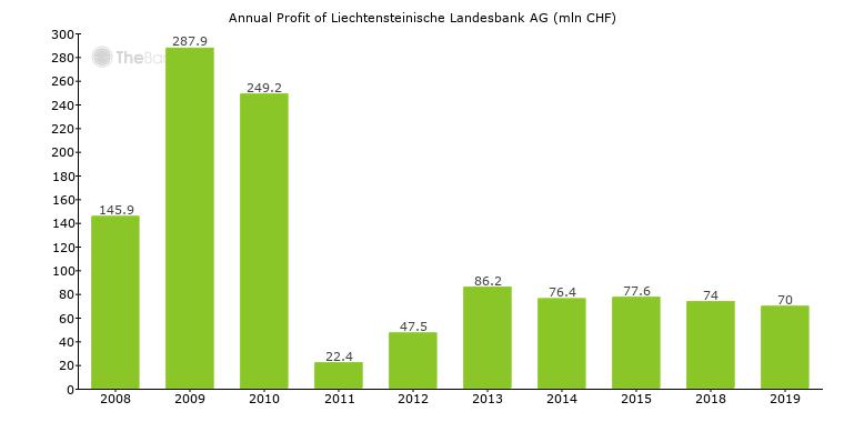 Liechtensteinische Landesbank AG (Liechtenstein)