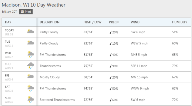 Weather forecast for the 2017 CrossFit Games