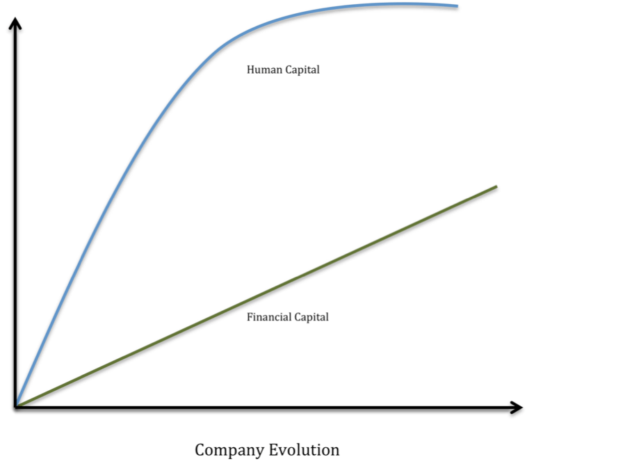 Evolution of human capital. A Brief History of Human