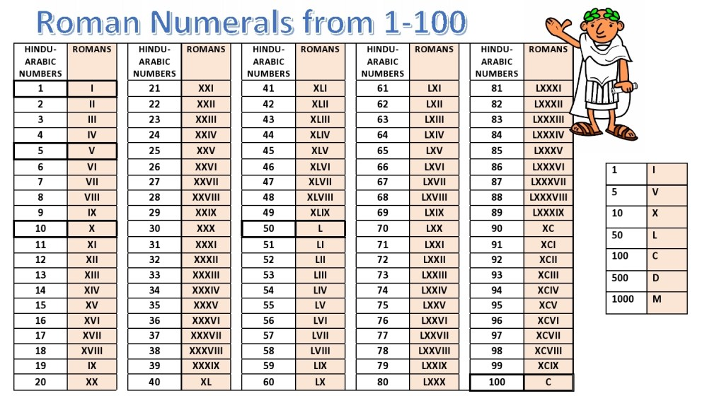 medium resolution of Roman Numerals 1 100 Worksheets   Printable Worksheets and Activities for  Teachers