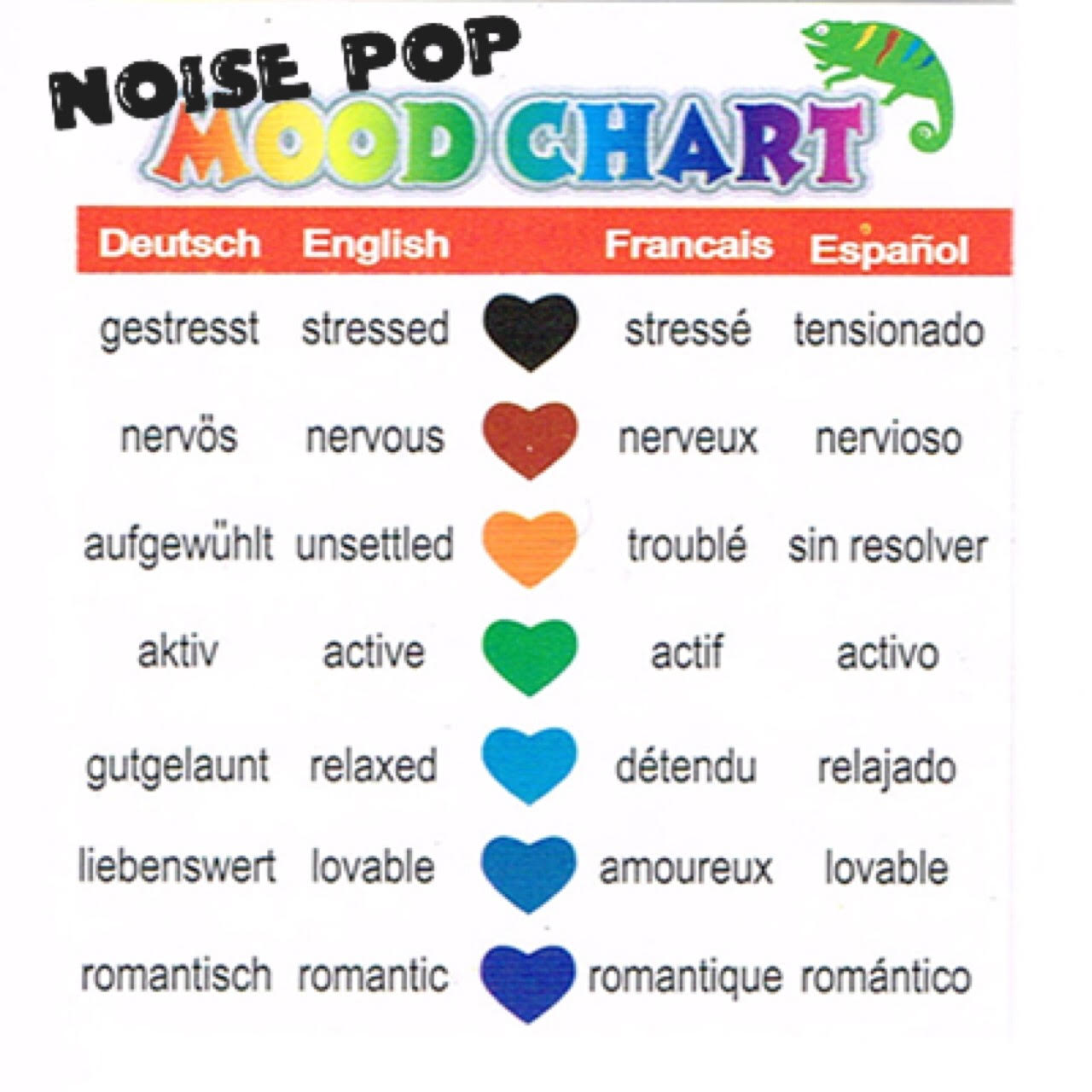 Your Noise Pop Mood Chart For