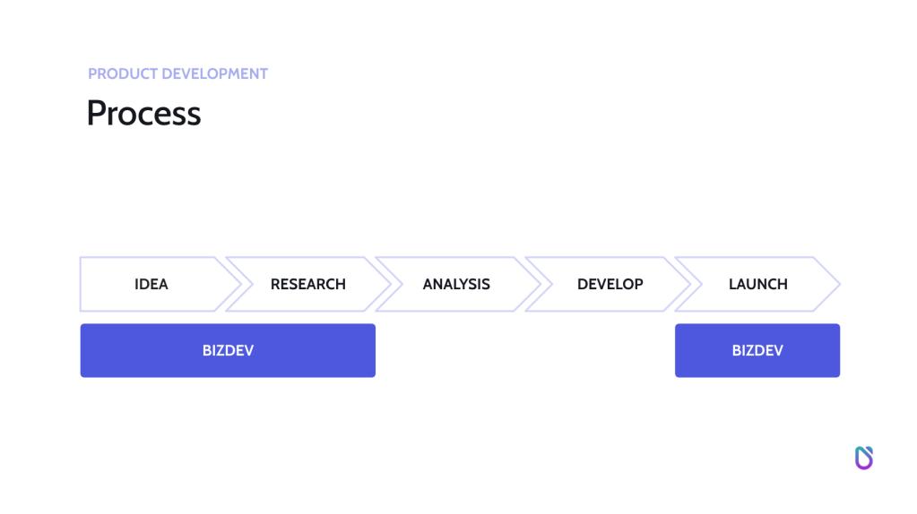 product development process The BD School