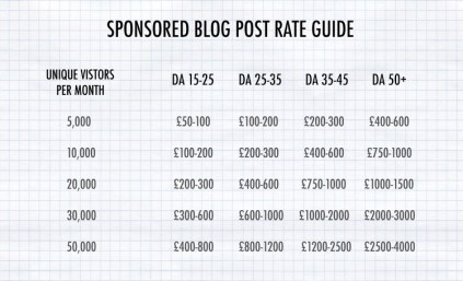 Sponsored blog post table of suggested rates Make blogging your business