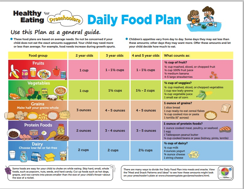 How Much Food Should A Kid Eat A Day