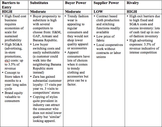 Zara Strategy Analysis The Berkeley Mba
