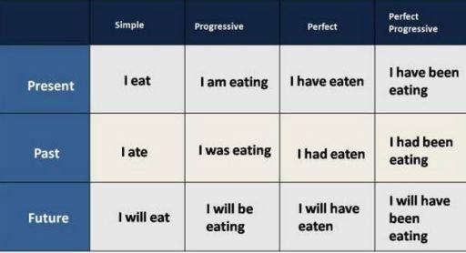 Tense ภาษาอังกฤษ