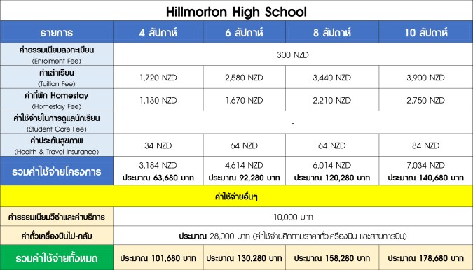 3. Hillmorton High School.jpg