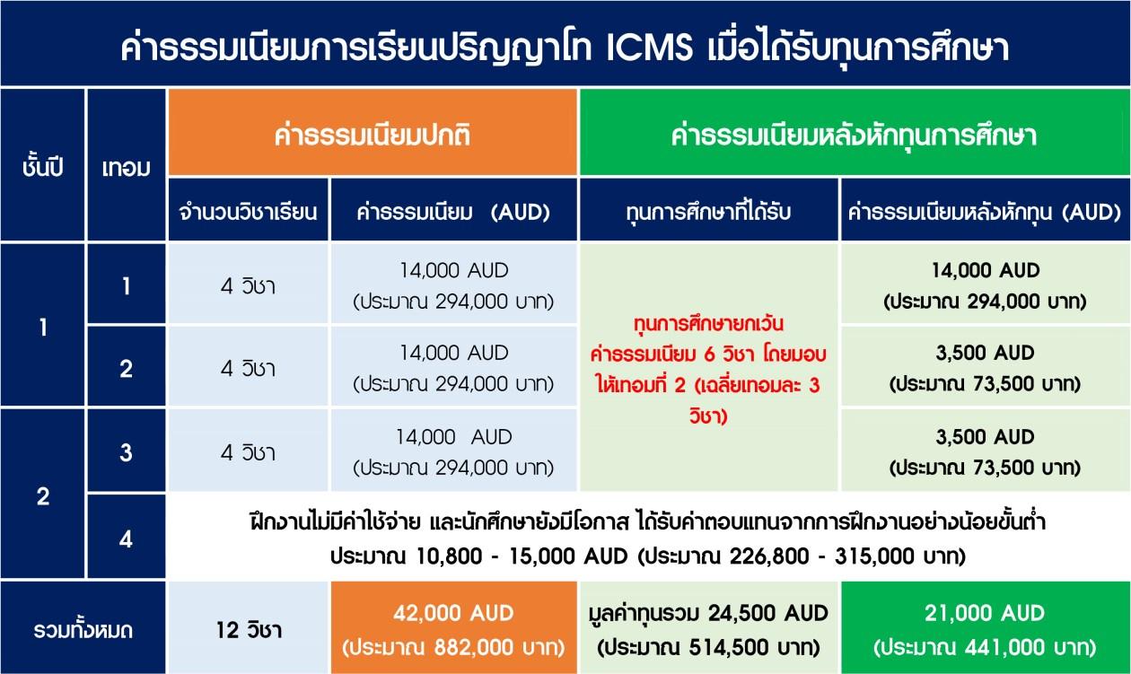 ทุน ICMS ออสเตรเลีย