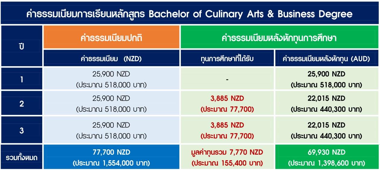 ค่าธรรมเนียมการเรียนหลักสูตร Bachelor of Culinary Arts.jpg