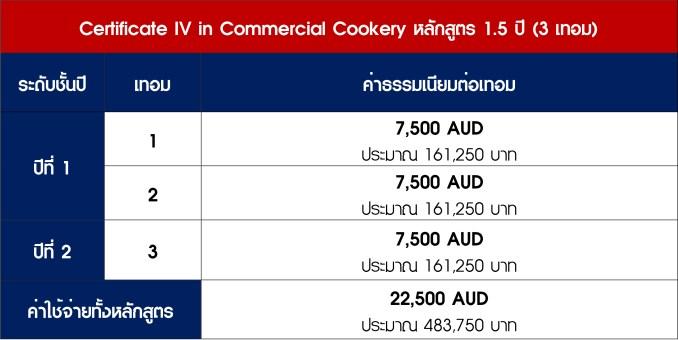 ค่าใช้จ่าย Cookery TAFE-3.jpg