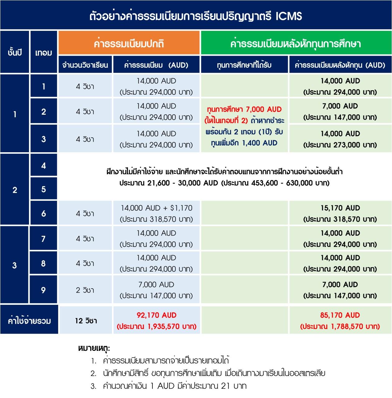 ค่าธรรมเนียมการเรียนปริญญาโท ICMS เมื่อได้รับทุนการศึกษา2.jpg