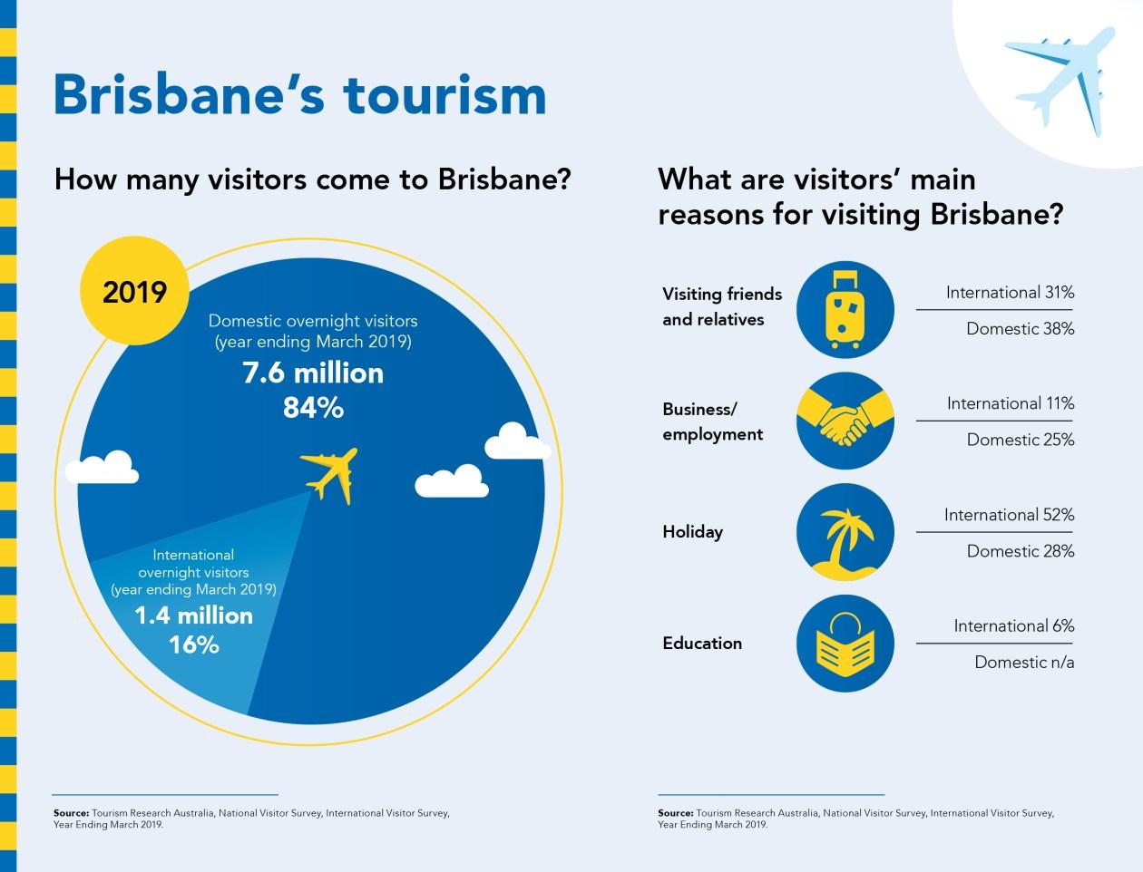 Brisbane Tourism.jpg