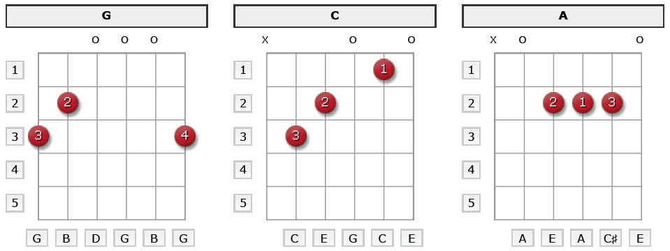 6 Basic Guitar Chords Beginners Need to Know