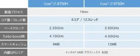 ストレスのない高速処理を可能にする最新の第9世代CPUCore i7-9750H プロセッサー