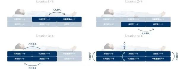 FOUR SEASONS PREMIUMのローテーションイメージ