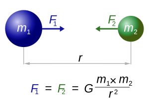 Greating Size Of Fruits Using Newton Gravitation Law