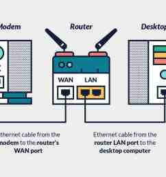 setting up a router vpn the ultimate guide thebestvpn wireless vpn diagram  [ 1281 x 924 Pixel ]