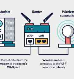 wireless vpn router setup [ 1281 x 924 Pixel ]