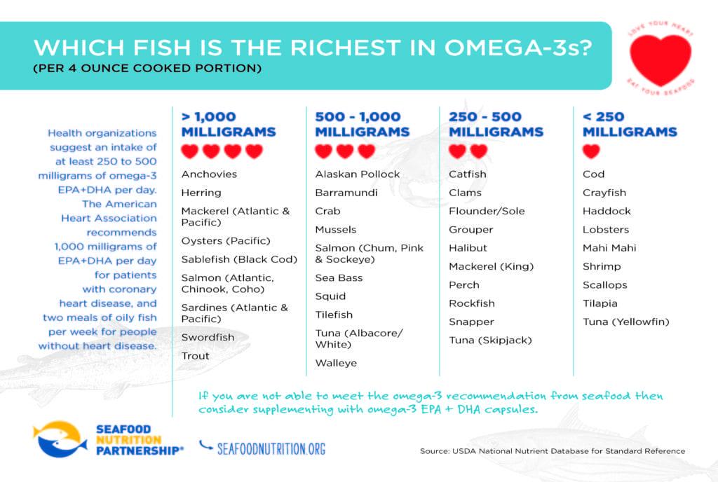 Seafood Nutrition Partnership -Omega-3-Chart