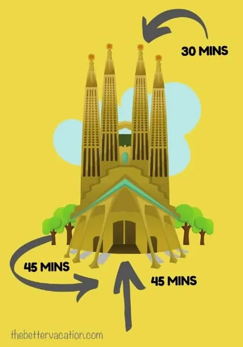 Sagrada Familia tour duration