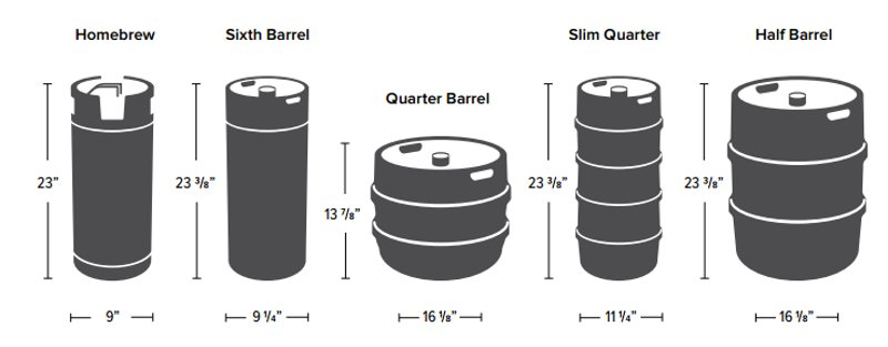 Beer Keg Sizes Detailed Guide