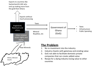 Hene Aku Kwapong: Finally, an initiative to create an opportunity for wealth creation for the country