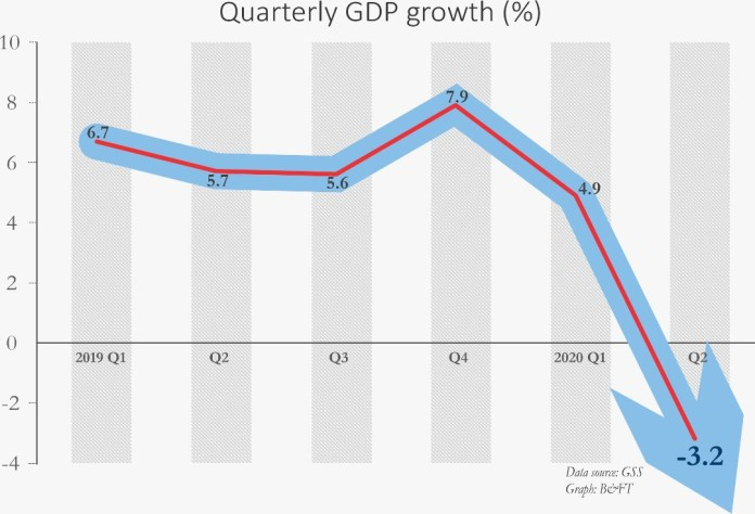 Pandemic-hit economy contracts by 3.2% in second quarter