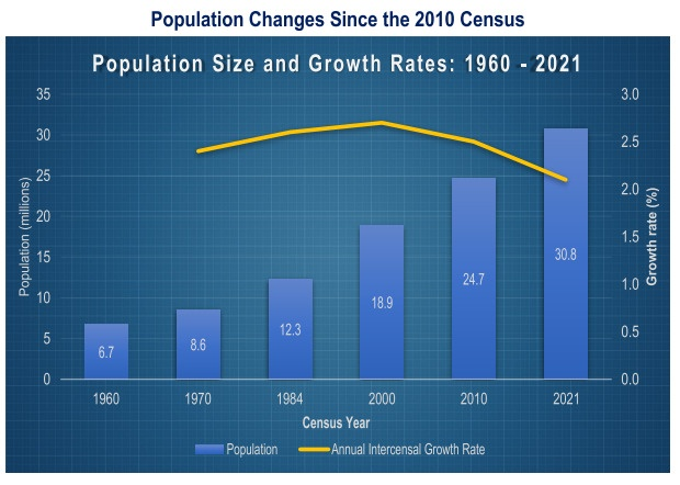 Population now 30.8m – GSS
