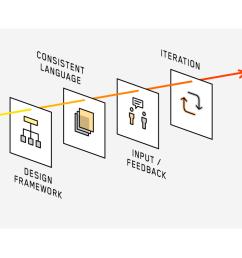 mobile app process ui design diagram [ 1280 x 711 Pixel ]