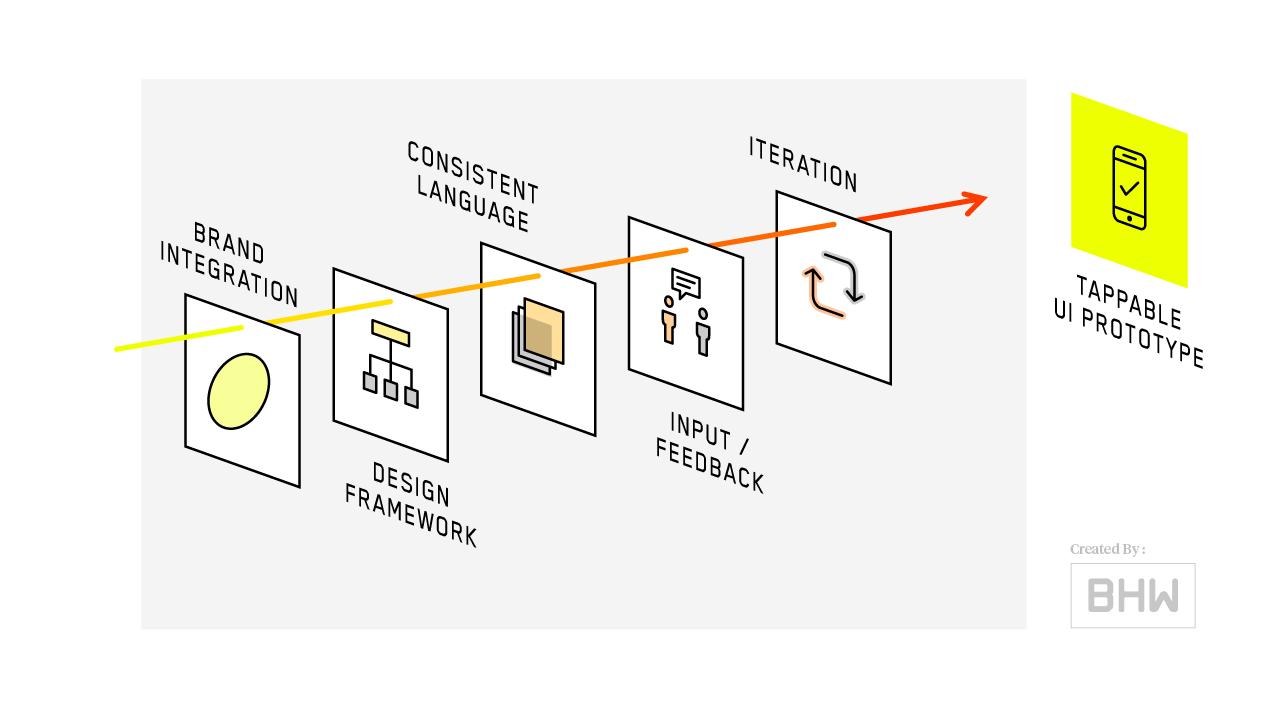 hight resolution of mobile app process ui design diagram